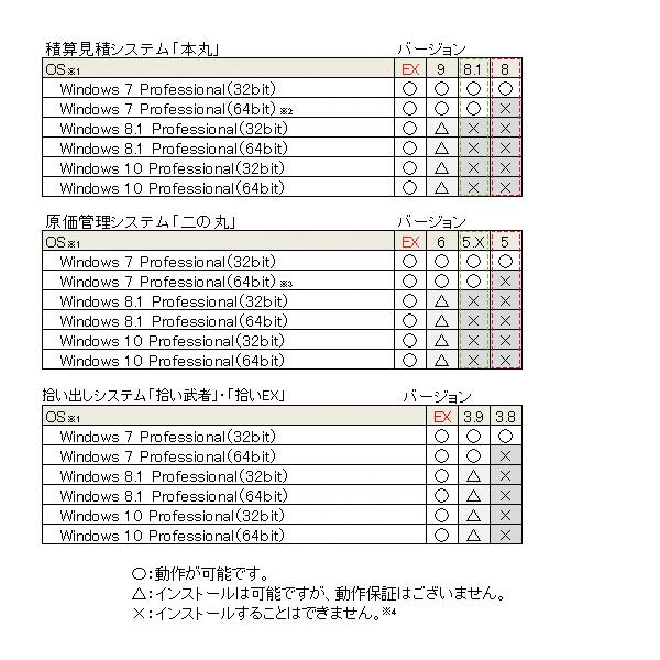 IDSシステムOS対応表